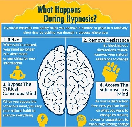About Hypnotherapy. How Does Hypnosis Work 2